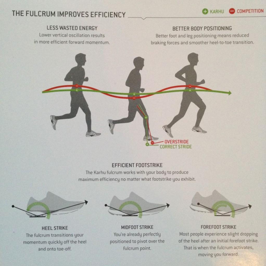 Beskrivning av Karhu Fulcrumteknologin. Foto från broschyren som medföljer skorna.